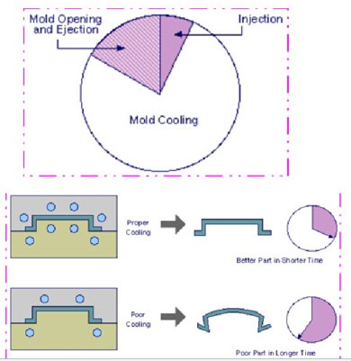 Injection Mold Cooling Design