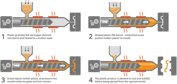 Plastic Injection Molding in China